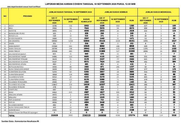 UPDATE 18 SEPTEMBER 2020: Tambah 225 Kasus, Riau Naik Posisi 4 Terbanyakdi Indonesia