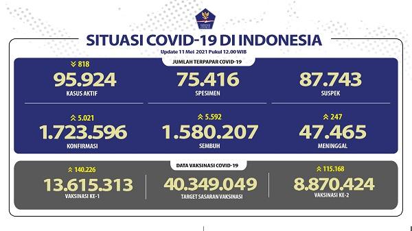 UPDATE 11 Mei 2021: Bertambah 5.021 Kasus Positif, 5.592 Sembuh, 247 Meninggal Dunia