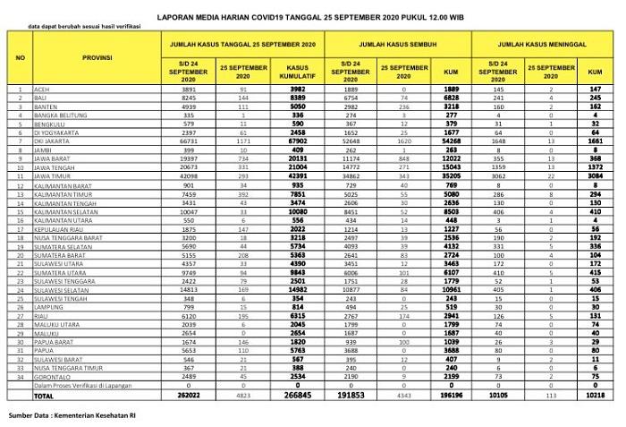 UPDATE 25 SEPTEMBER 2020: Riau Bertambah 195 Kasus, 5 Orang Meninggal Dunia