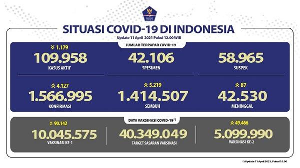UPDATE 11 April 2021: Bertambah 4.127 Kasus Positif, 5.219 Sembuh, 87 Meninggal Dunia